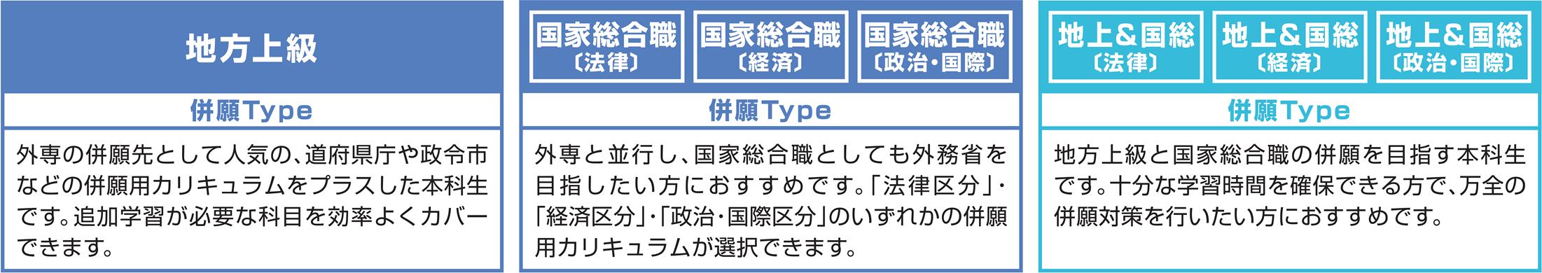 併願Type