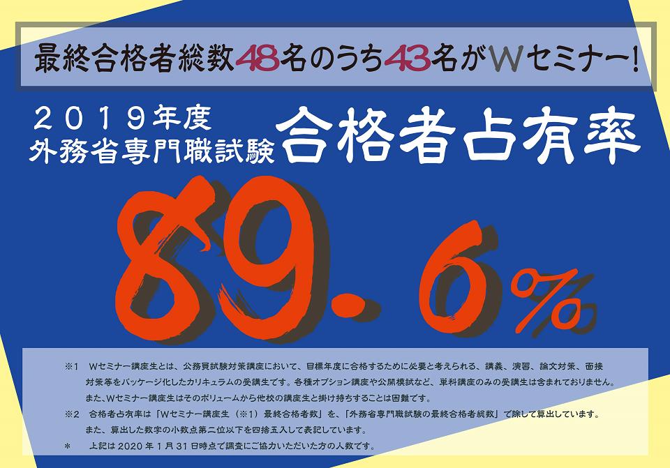 合格者占有率87.5%