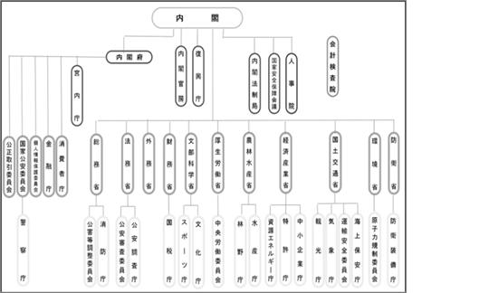 省庁紹介 /Wセミナー