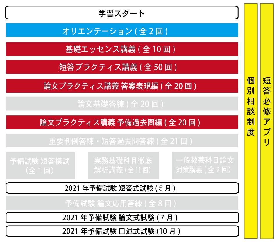 入門総合パックカリキュラム画像