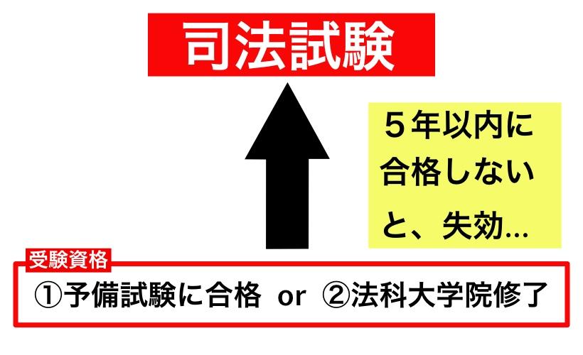 司法試験の受験資格・受験制限